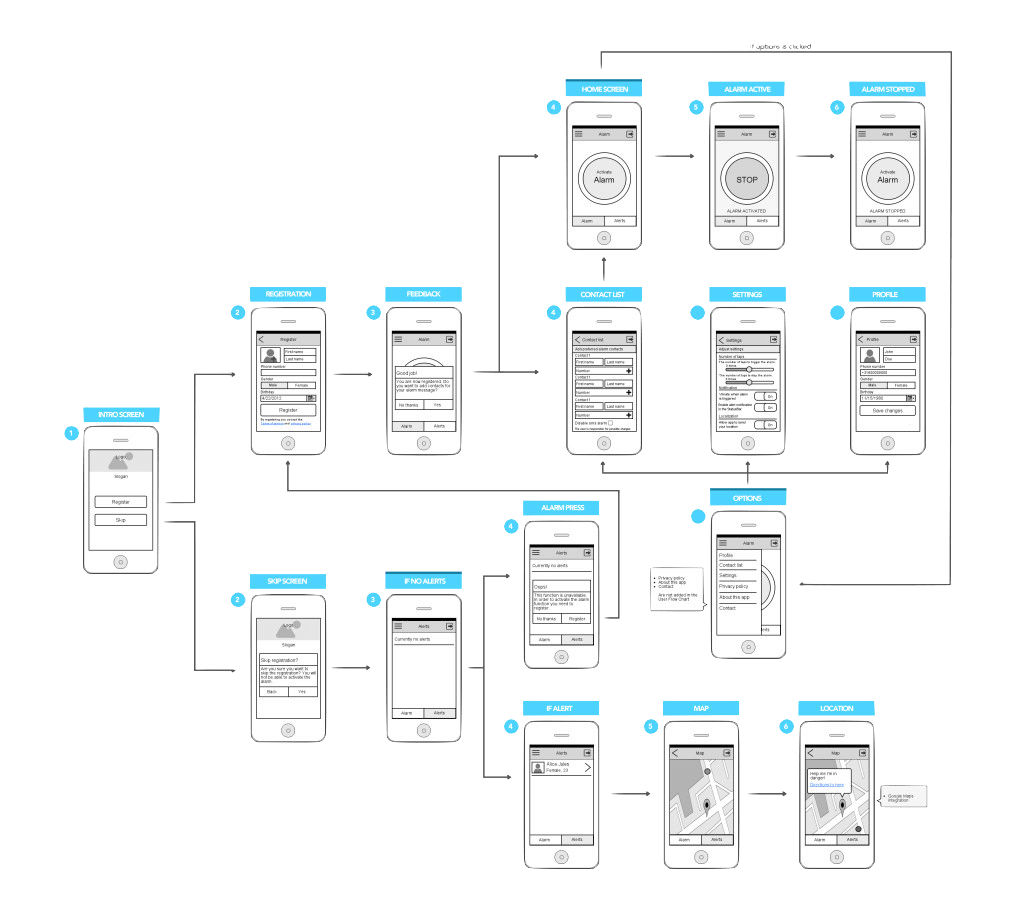 Wireframe and User Flow Map